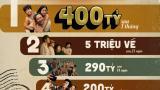 Cán mốc 400 tỷ đồng, Bố già tiếp tục khiến giới làm phim Việt trầm trồ
